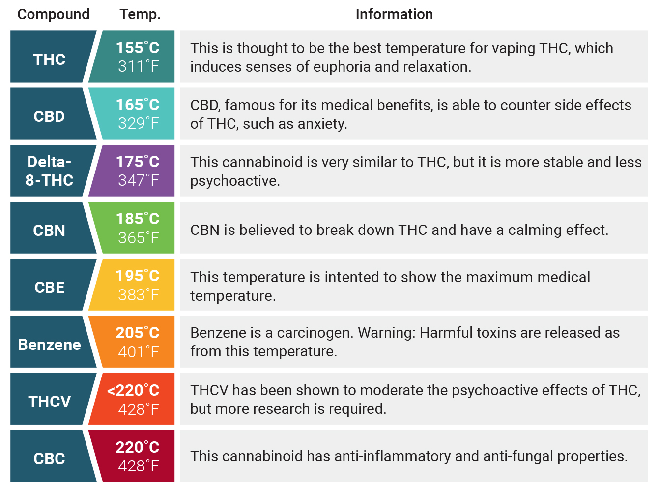 Temperaturas De Vaporización Para El Cannabis