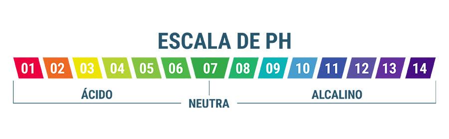 La Importancia Del pH Del Agua