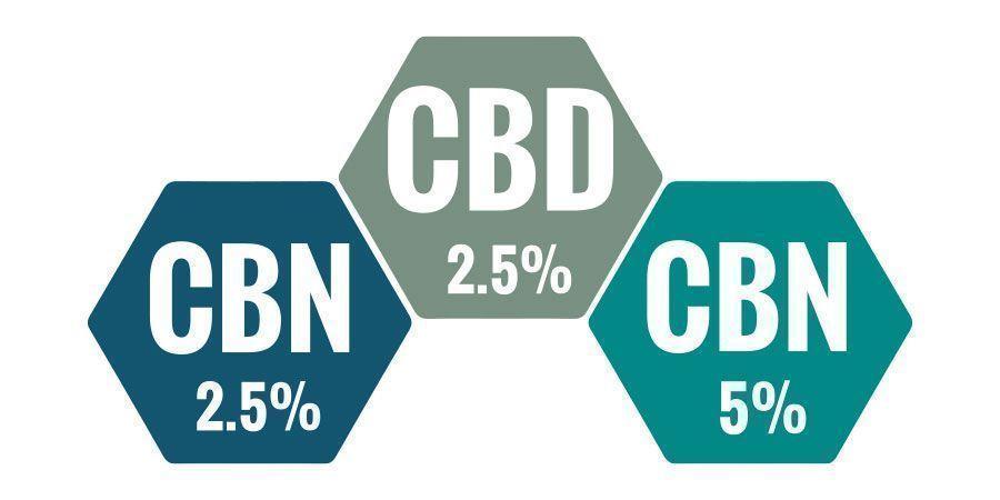 ¿Qué Porcentaje De Aceite CBN Es Mejor?