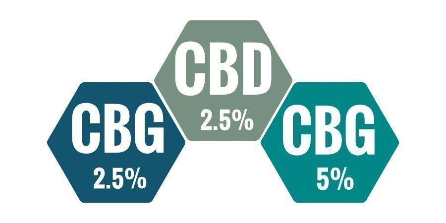 ¿Qué Porcentaje De Aceite De CBG Es Mejor?