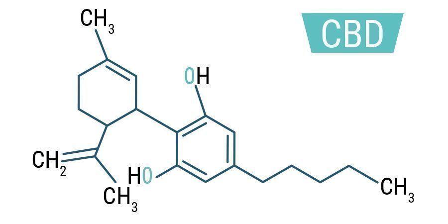 Fórmula química de CBD