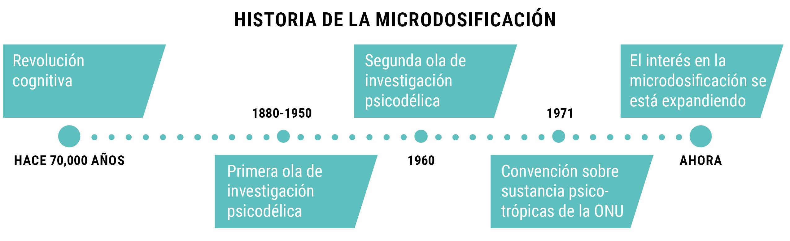 HISTORIA DE LA MICRODOSIFICACIÓN