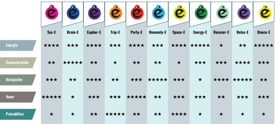 La tabla de efectos Happy Cap